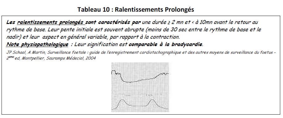 Tab10-ralentissements-prolong