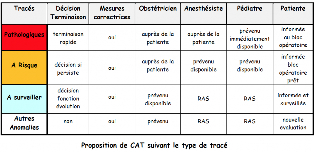 tab7-1 propositionCAT