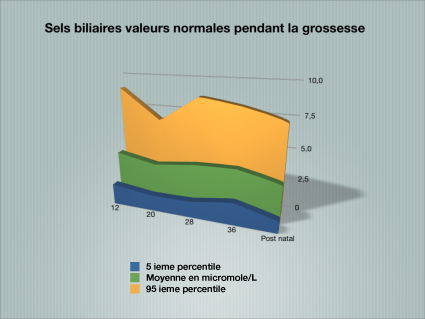 2013 Sels biliaires