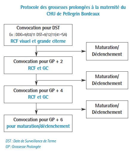tabG-protocole-Bordeaux