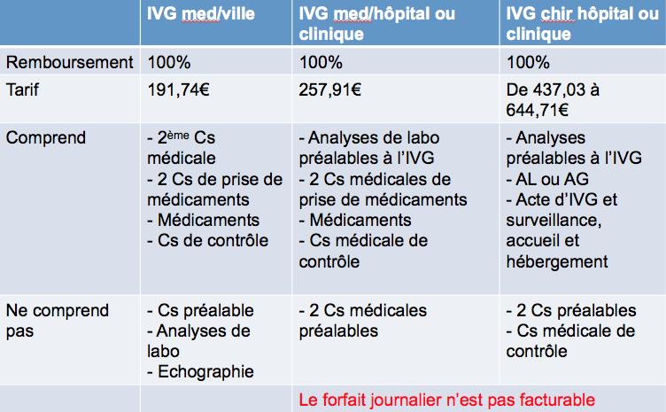 tableau IVG